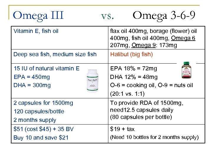 Omega III vs. Omega 3 -6 -9 Vitamin E, fish oil flax oil 400
