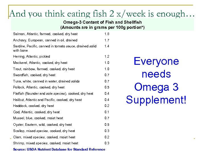 And you think eating fish 2 x/week is enough… Omega-3 Content of Fish and