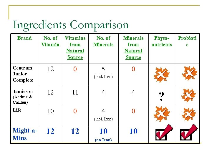 Ingredients Comparison Brand No. of Vitamins Vitamin from Natural Source No. of Minerals from