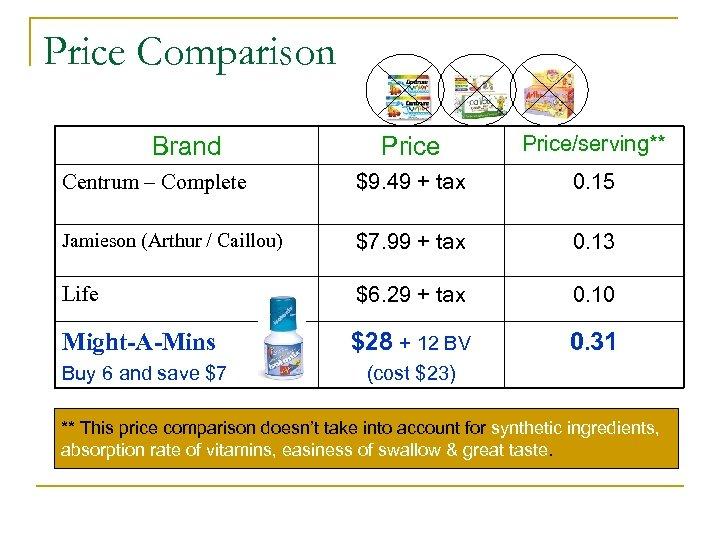 Price Comparison Price/serving** Centrum – Complete $9. 49 + tax 0. 15 Jamieson (Arthur