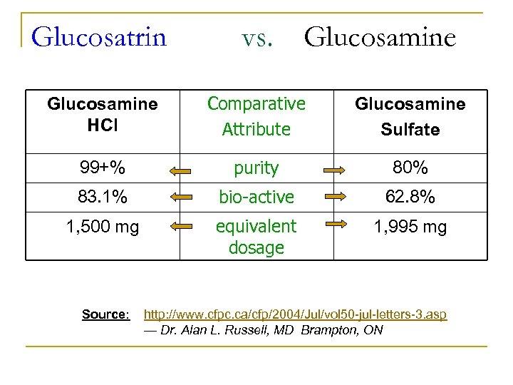 Glucosatrin vs. Glucosamine HCl Comparative Attribute Glucosamine Sulfate 99+% purity 80% 83. 1% bio-active