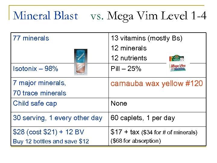 Mineral Blast vs. Mega Vim Level 1 -4 77 minerals 13 vitamins (mostly Bs)