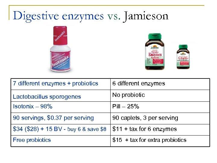 Digestive enzymes vs. Jamieson 7 different enzymes + probiotics 6 different enzymes Lactobacillus sporogenes