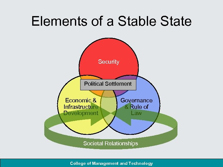 Elements of a Stable State Security Political Settlement Economic & Infrastructure Development Governance &