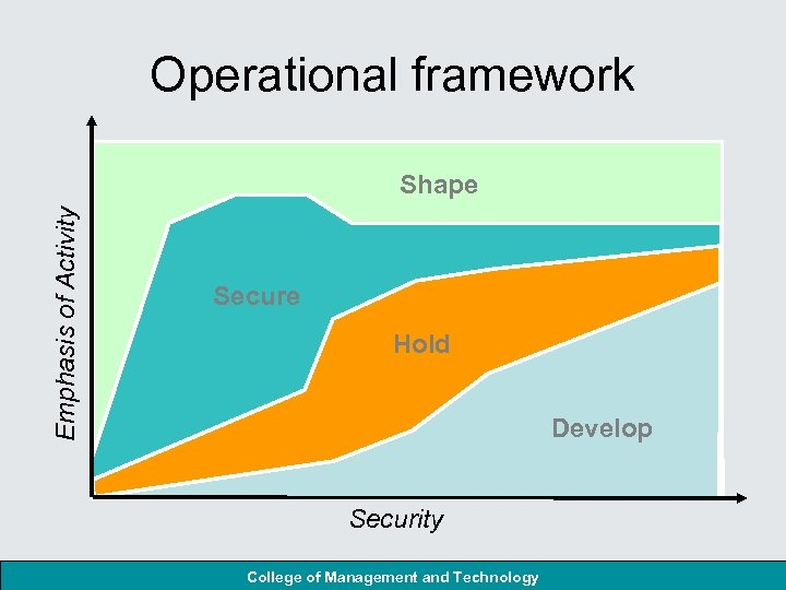 Operational framework Emphasis of Activity Shape Secure Hold Develop Security College of Management and