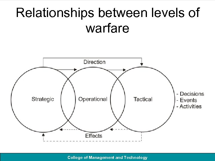 Relationships between levels of warfare College of Management and Technology