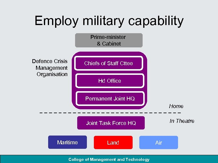 Employ military capability Prime-minister & Cabinet Defence Crisis Management Organisation Chiefs of Staff Cttee