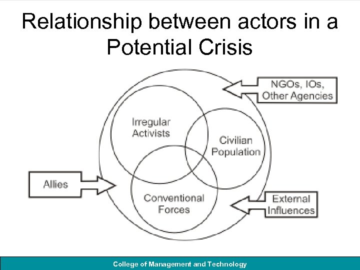 Relationship between actors in a Potential Crisis College of Management and Technology