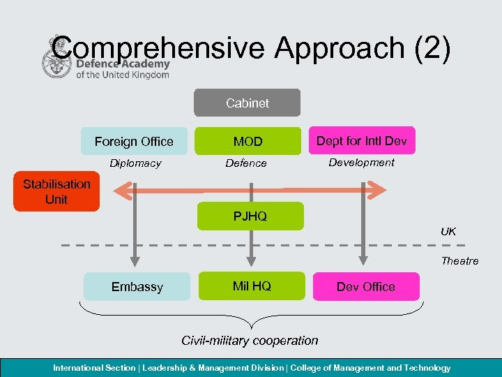 Comprehensive Approach (2) Cabinet Foreign Office MOD Dept for Intl Dev Diplomacy Defence Development