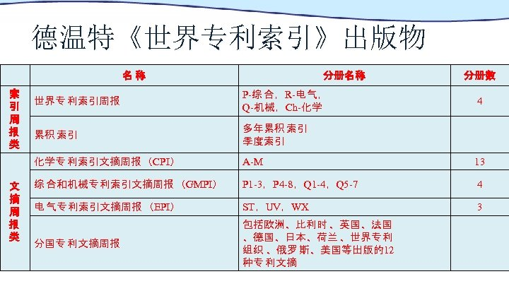 德温特《世界专利索引》出版物 名称 索 引 周 报 类 分册名称 分册数 P-综 合,R-电 气, Q-机械,Ch-化学 累积