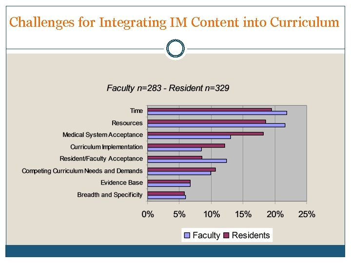 Challenges for Integrating IM Content into Curriculum