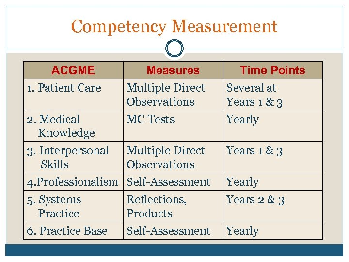 Competency Measurement ACGME 1. Patient Care Measures Multiple Direct Observations Time Points Several at