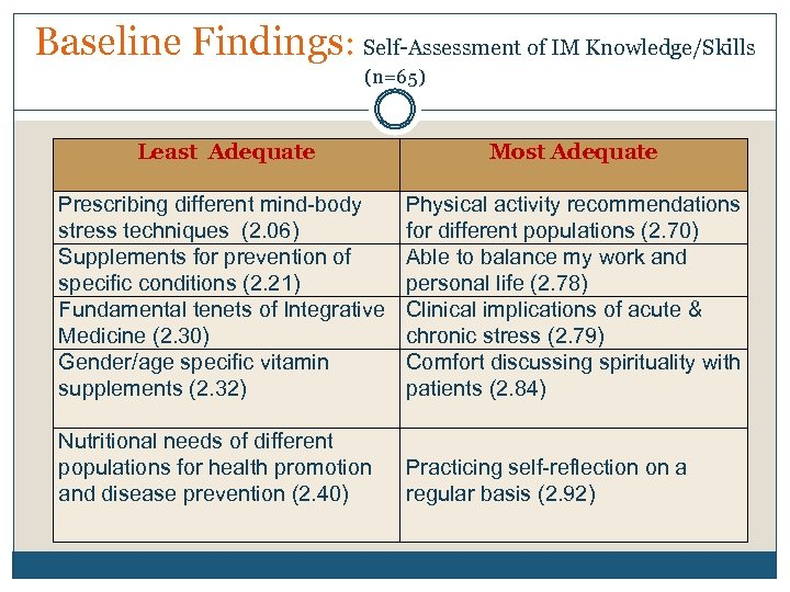 Baseline Findings: Self-Assessment of IM Knowledge/Skills (n=65) Least Adequate Most Adequate Prescribing different mind-body
