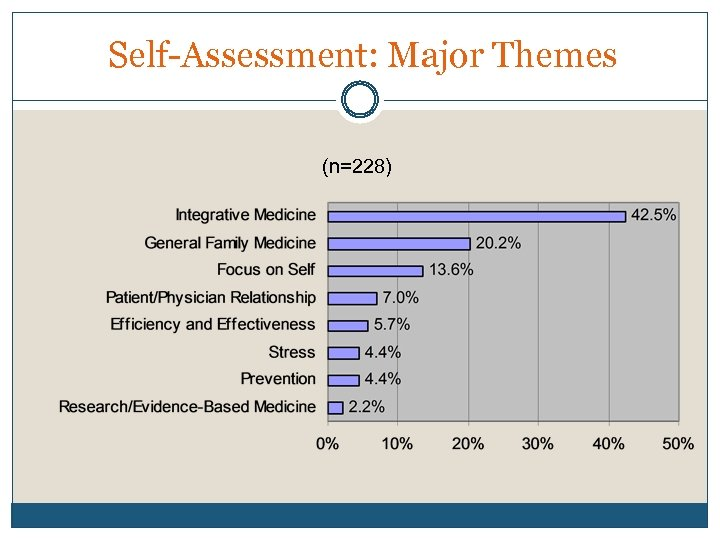 Self-Assessment: Major Themes (n=228)