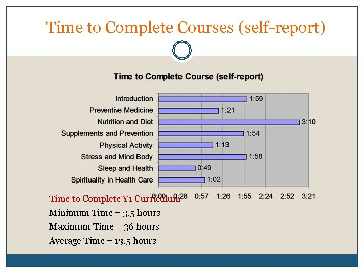Time to Complete Courses (self-report) Time to Complete Y 1 Curriculum Minimum Time =