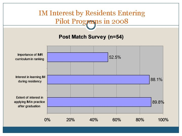 IM Interest by Residents Entering Pilot Programs in 2008