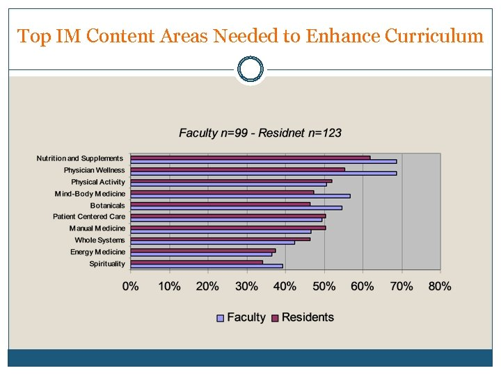Top IM Content Areas Needed to Enhance Curriculum