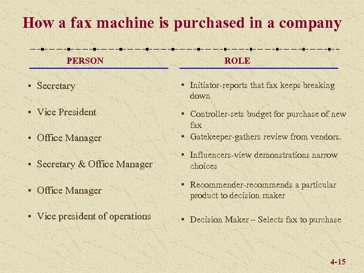 How a fax machine is purchased in a company PERSON ROLE • Secretary •