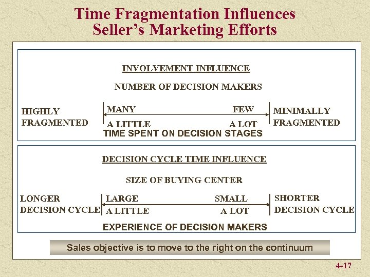 Time Fragmentation Influences Seller's Marketing Efforts INVOLVEMENT INFLUENCE NUMBER OF DECISION MAKERS HIGHLY FRAGMENTED