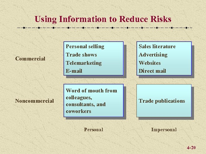 Using Information to Reduce Risks Commercial Personal selling Trade shows Telemarketing E-mail Sales literature