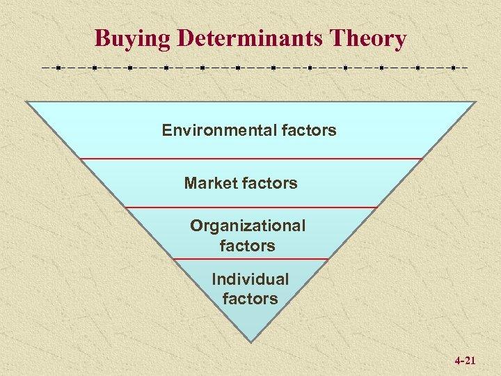 Buying Determinants Theory Environmental factors Market factors Organizational factors Individual factors 4 -21