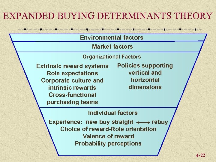 EXPANDED BUYING DETERMINANTS THEORY Environmental factors Market factors Organizational Factors Extrinsic reward systems Role