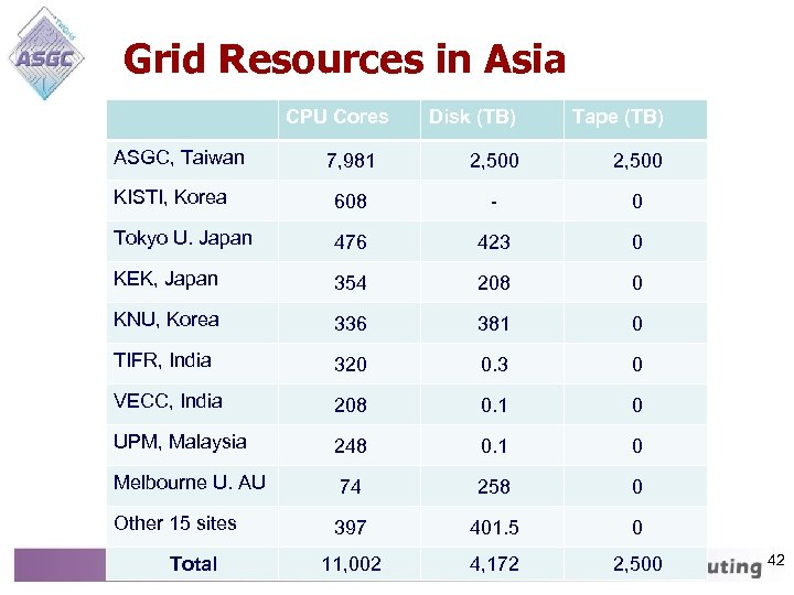Grid Resources in Asia CPU Cores Disk (TB) Tape (TB) 7, 981 2, 500