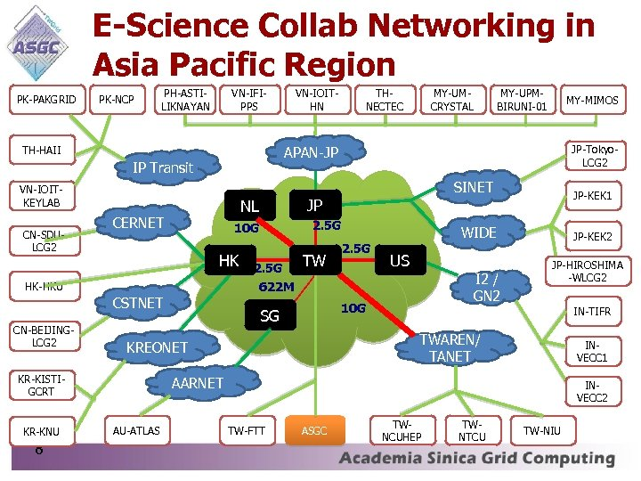 E-Science Collab Networking in Asia Pacific Region PK-PAKGRID PK-NCP PH-ASTILIKNAYAN VN-IFIPPS TH-HAII VN-IOITKEYLAB CERNET
