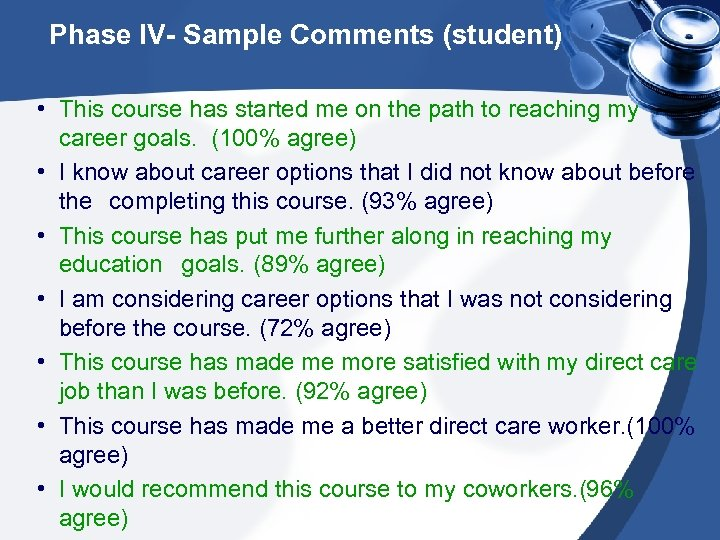 Phase IV- Sample Comments (student) • This course has started me on the path