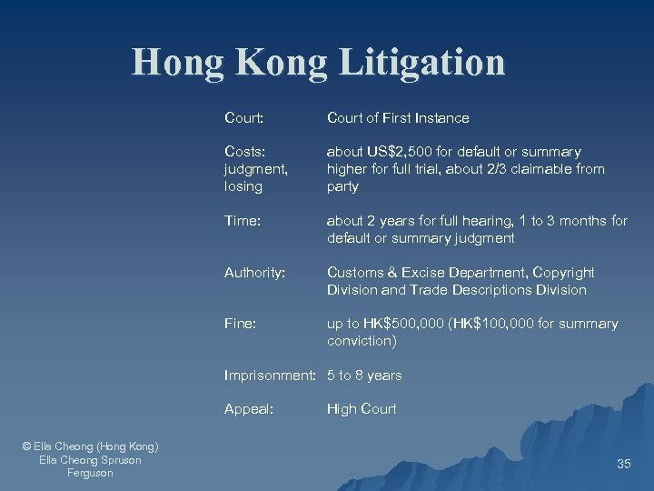 Hong Kong Litigation Court: Court of First Instance Costs: judgment, losing about US$2, 500