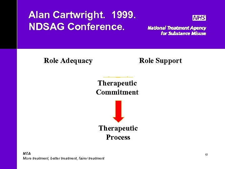 Alan Cartwright. 1999. NDSAG Conference. Role Adequacy Role Support Therapeutic Commitment Therapeutic Process NTA