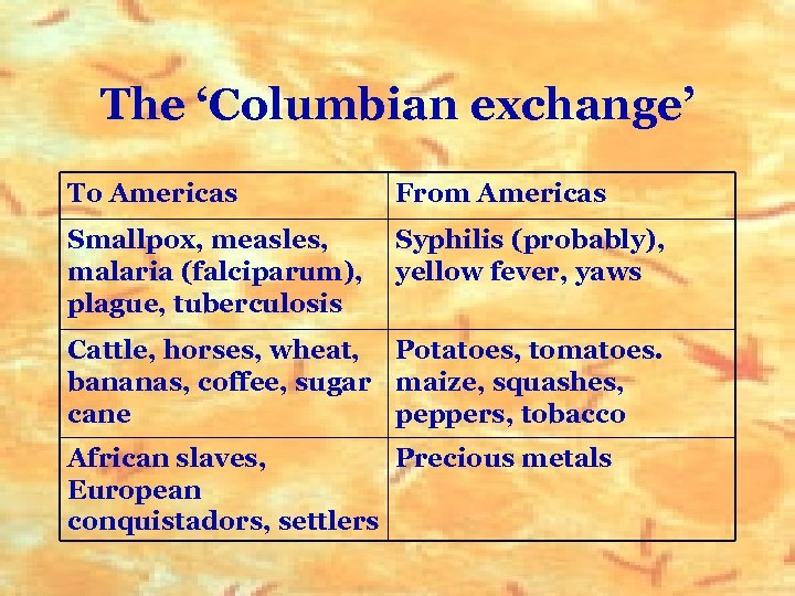 The 'Columbian exchange' To Americas From Americas Smallpox, measles, malaria (falciparum), plague, tuberculosis Syphilis