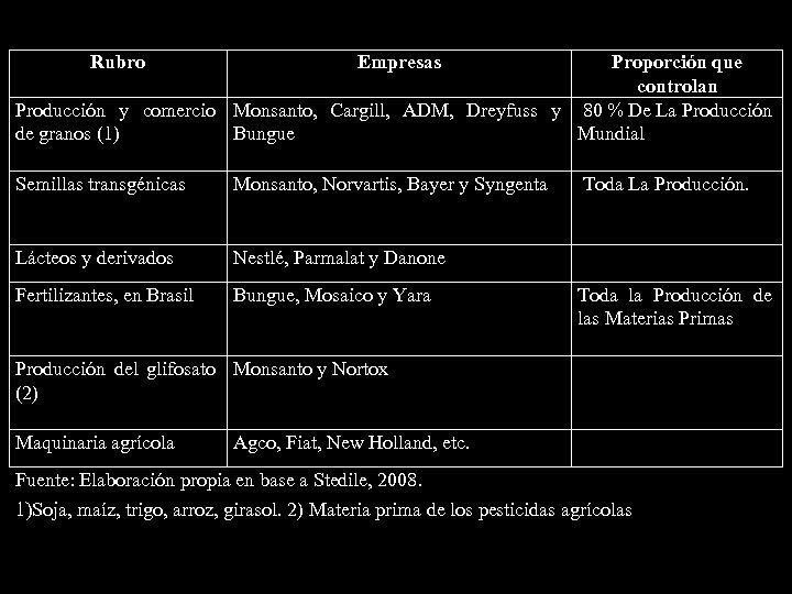 Rubro Empresas Proporción que controlan Producción y comercio Monsanto, Cargill, ADM, Dreyfuss y 80