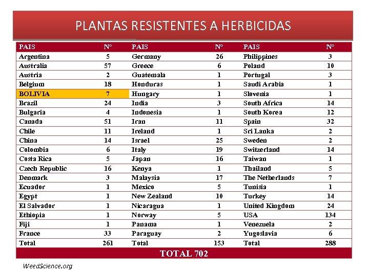 PLANTAS RESISTENTES A HERBICIDAS PAIS Argentina Australia Austria Belgium BOLIVIA Brazil Bulgaria Canada Chile