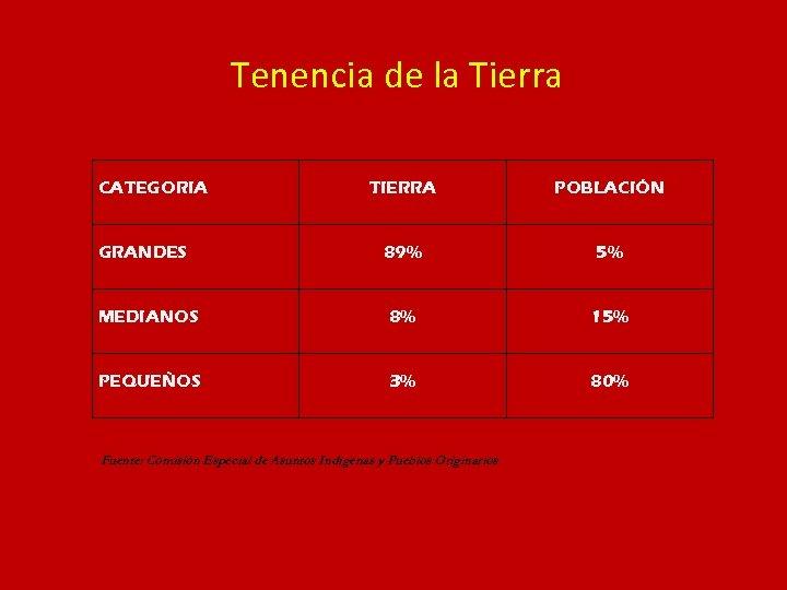Tenencia de la Tierra CATEGORIA TIERRA POBLACIÓN 89% 5% MEDIANOS 8% 15% PEQUEÑOS 3%