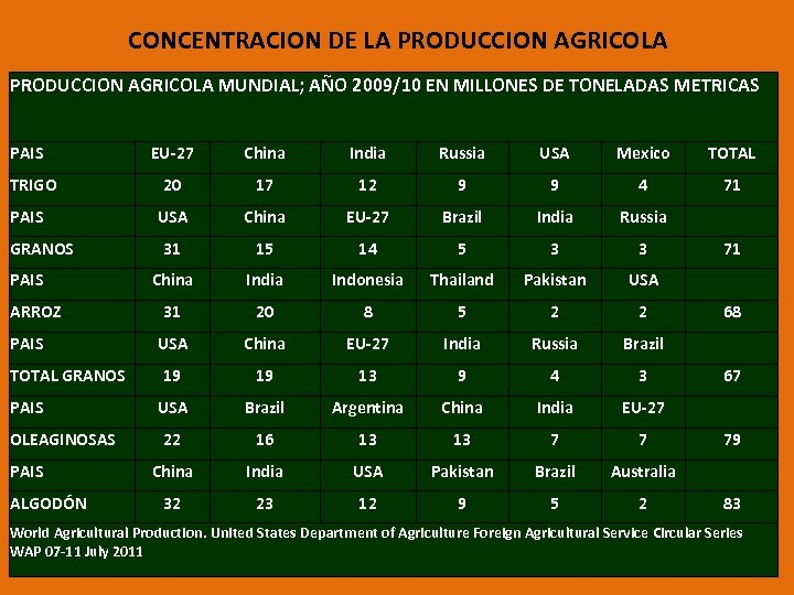 CONCENTRACION DE LA PRODUCCION AGRICOLA MUNDIAL; AÑO 2009/10 EN MILLONES DE TONELADAS METRICAS PAIS