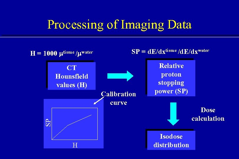 Processing of Imaging Data H = 1000 mtissue /mwater SP = d. E/dxtissue /d.