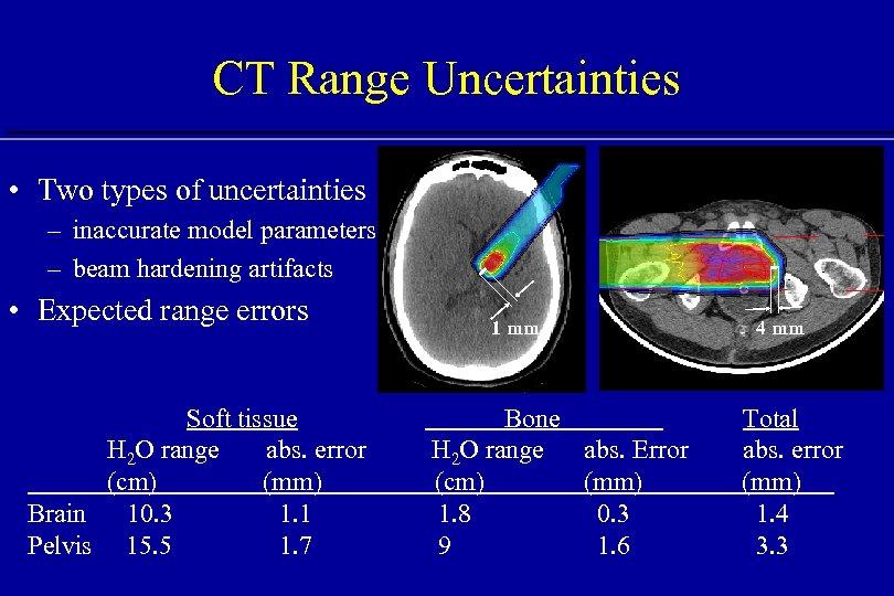 CT Range Uncertainties • Two types of uncertainties – inaccurate model parameters – beam