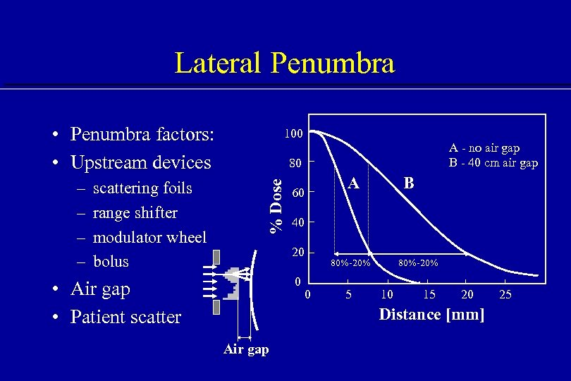 Lateral Penumbra • Penumbra factors: • Upstream devices scattering foils range shifter modulator wheel