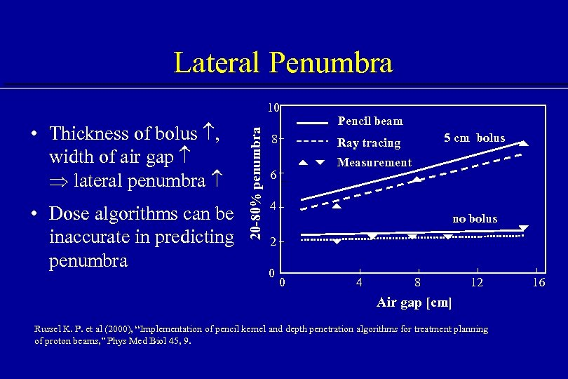 Lateral Penumbra • Thickness of bolus , width of air gap lateral penumbra •