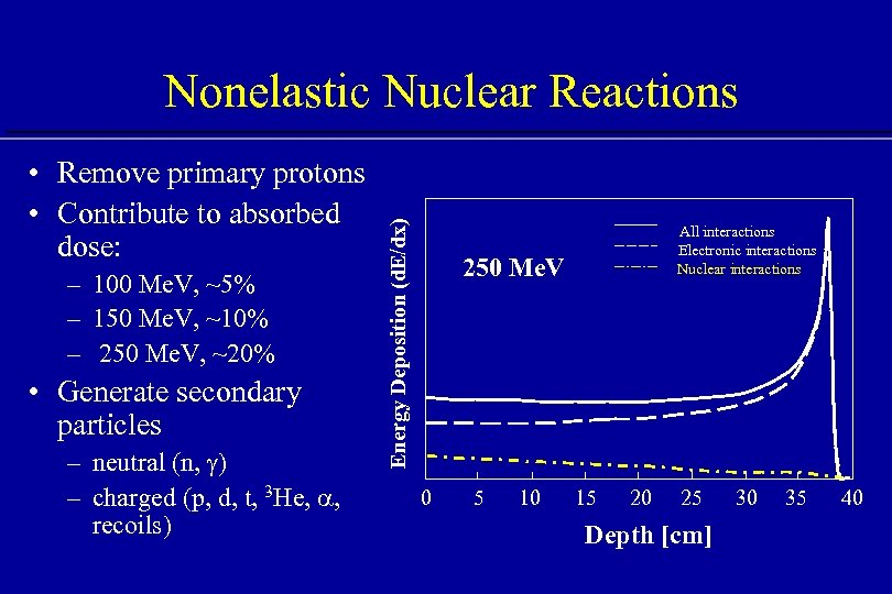 • Remove primary protons • Contribute to absorbed dose: – 100 Me. V,