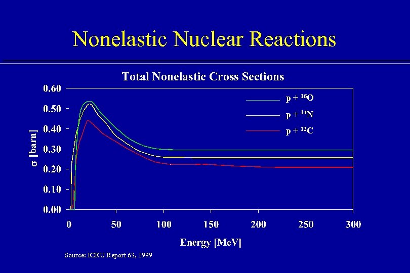 Nonelastic Nuclear Reactions Total Nonelastic Cross Sections p + 16 O p + 14
