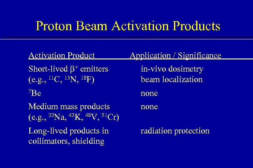 Proton Beam Activation Products Activation Product Application / Significance Short-lived b+ emitters (e. g.