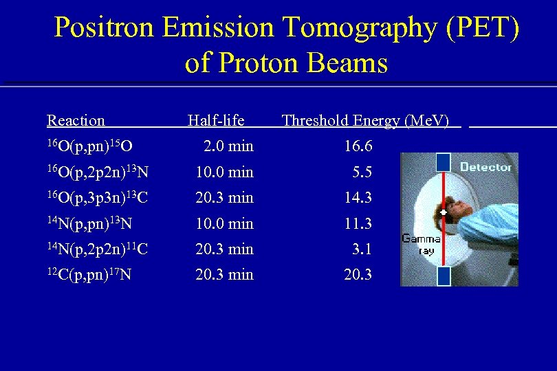 Positron Emission Tomography (PET) of Proton Beams Reaction 16 O(p, pn)15 O Half-life Threshold