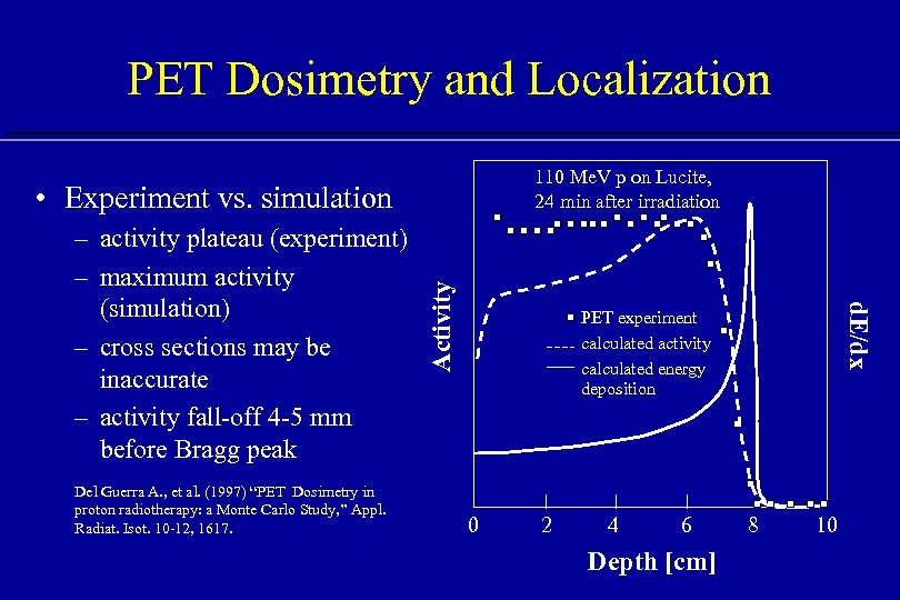 PET Dosimetry and Localization 110 Me. V p on Lucite, 24 min after irradiation