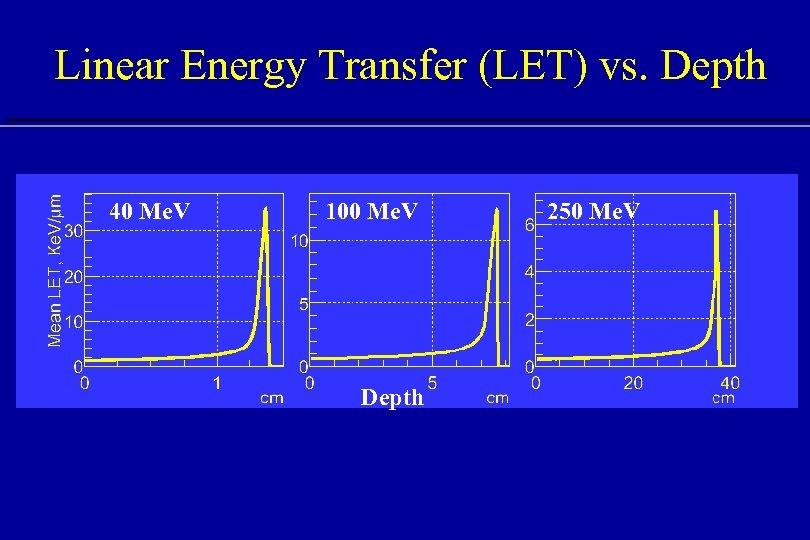 Linear Energy Transfer (LET) vs. Depth 40 Me. V 100 Me. V Depth 250