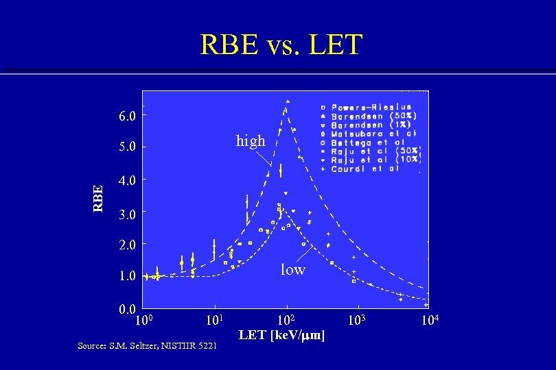 RBE vs. LET 6. 0 high RBE 5. 0 4. 0 3. 0 2.