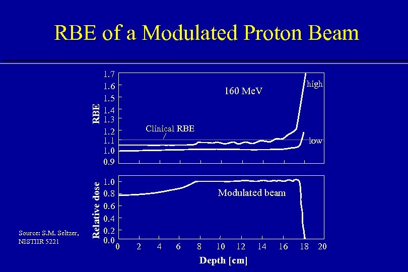 Source: S. M. Seltzer, NISTIIR 5221 Relative dose RBE of a Modulated Proton Beam