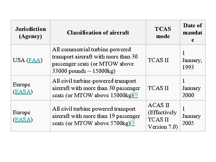 Jurisdiction (Agency) Classification of aircraft USA (FAA) All commercial turbine-powered transport aircraft with more