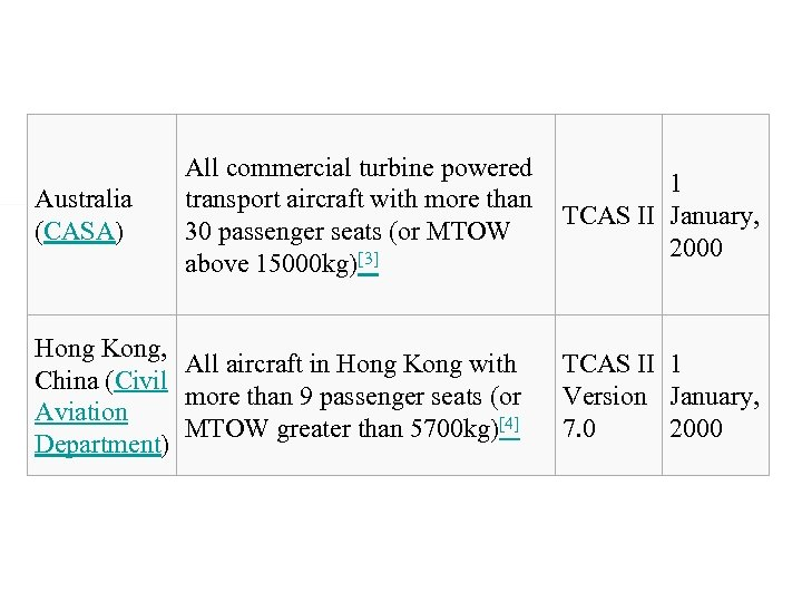 Australia (CASA) All commercial turbine powered transport aircraft with more than 30 passenger seats